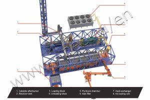 Pyrolysis technological process (TDP-2-2000)