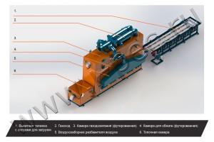 Установка термической очистки УТО. Технологический процесс